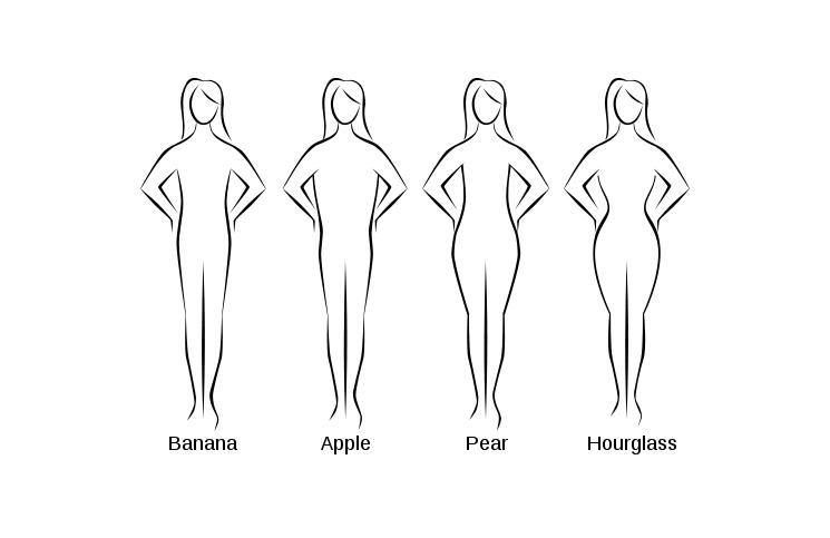 Kako da odredite oblik tela