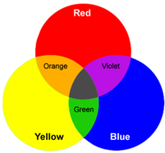 Paleta  primarnih i sekundarnih boja