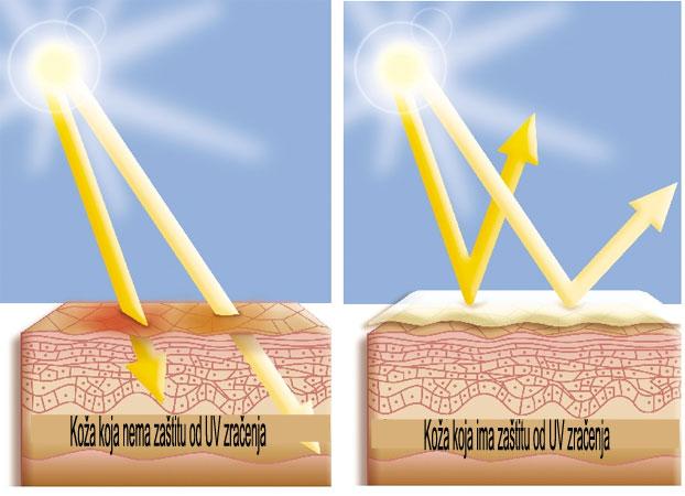 zastita od UV zracenja