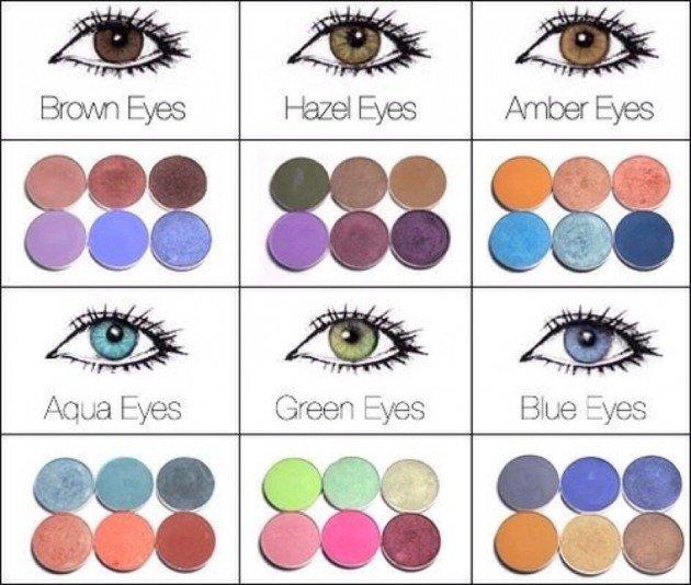 Kako da boju senke uskladite sa bojom očiju