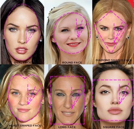 obrve po obliku lica